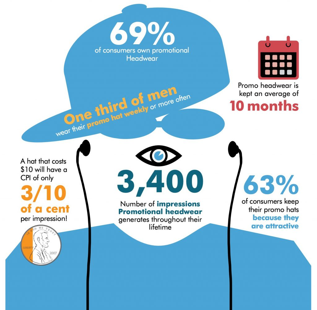 69% of consumers own headwear, headwear gets 3400 impressions over its life